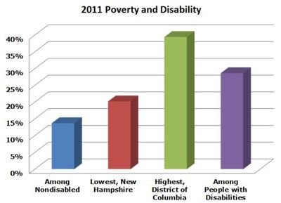 Chart showing 2011 Poverty and Disability Information