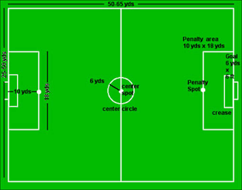 Seven-a-side pitch markings. The pitch of seven-a-side football is bigger than the five-a-side football, ranging from 50-65 yards in length and 25-50 yards in width respectively. Dimensions and shape of penalty area may differ for other variants.