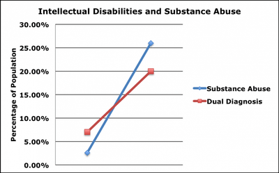 Intellectual Disabilities and Substance Abuse