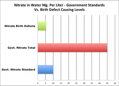 Nitrate levels that cause birth defects Vs. government standards