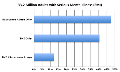 33.2 Million Adults with Serious Mental Illness (SMI)