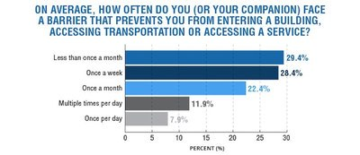 Access survey results chart of Americans living with disabilities