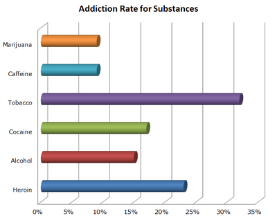 Chart showing addiction rates as percent for different substances