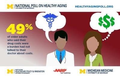 Though 27 percent of people over age 50 said their drug costs posed a financial burden, nearly half of those who said this hadn't talked about the cost of their drugs with their doctors. Image Credit: University of Michigan.