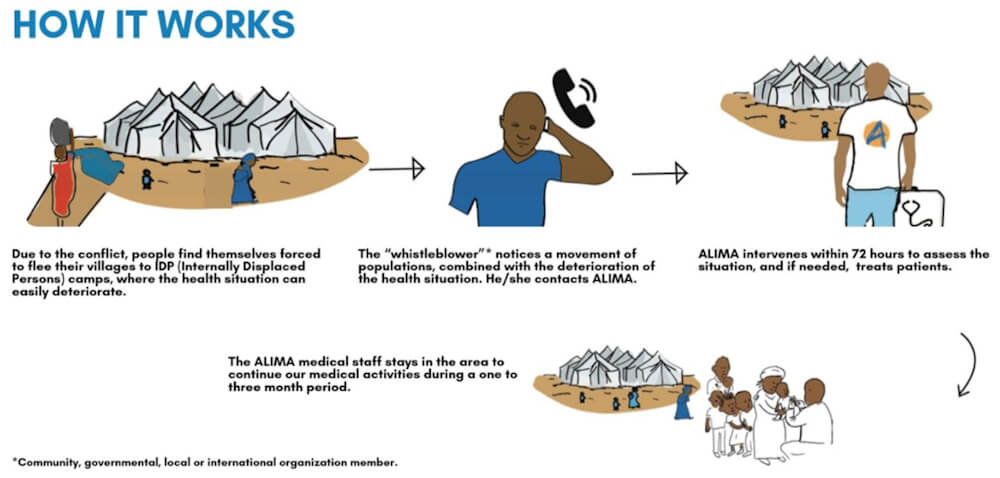 Flow diagram explains how ALIMA (The Alliance for International Medical Action) uses an intervention principle based on an early warning system that allows humanitarian monitoring.