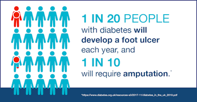 Graphic reads: 1 in 20 people with diabetes will develop a foot ulcer each year, and 1 in 10 will require amputation.