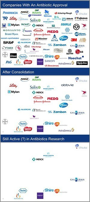 Many companies have received FDA approval for a new antibiotic at some point in their history (top), but many of these have been acquired or merged (middle), and most of the rest have shuttered their programs to develop new antibiotics (bottom).