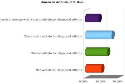 Chart showing arthritis statistics in America