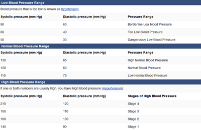 Printable Blood Pressure Chart