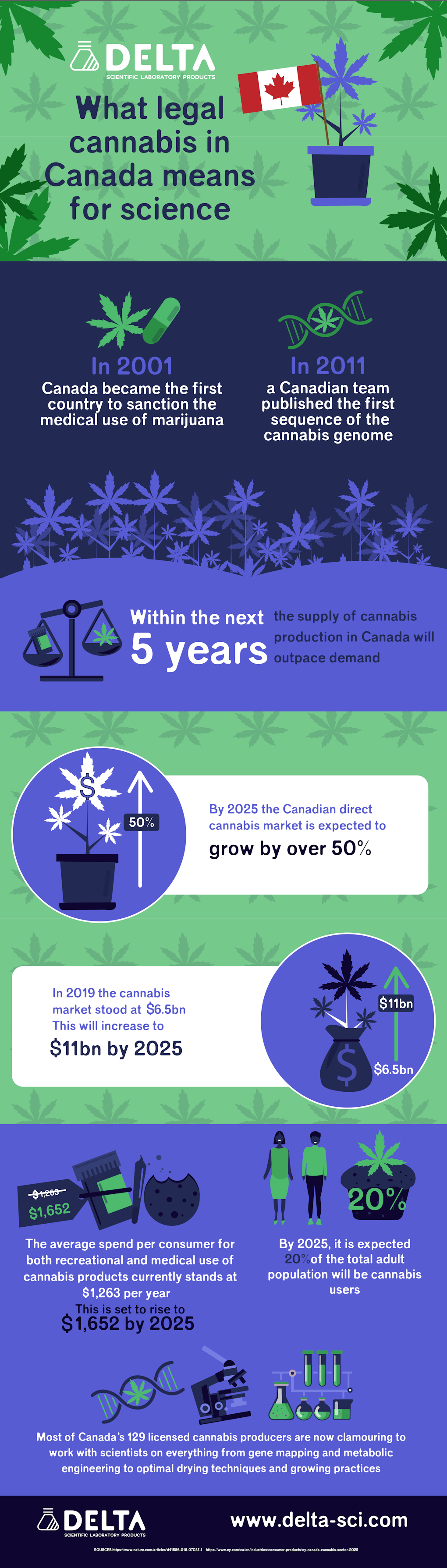 Cannabis Infographic What legal Cannabis in Canada means for Science.