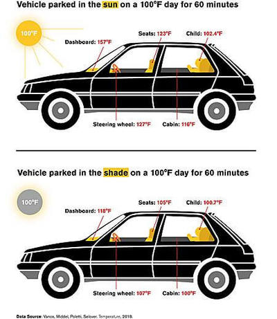This image reveals how heat affects the interior temperature levels of cars - Diagram Credit: Arizona State University.