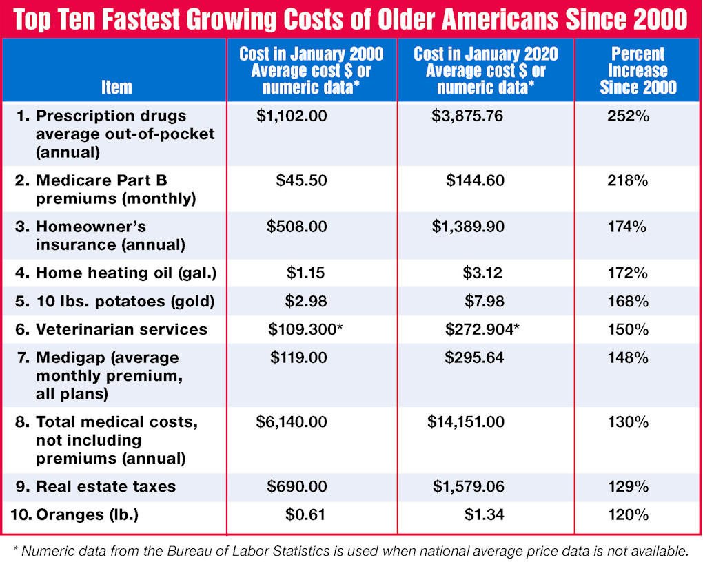 Top ten fastest growing costs of older Americans since 2000.