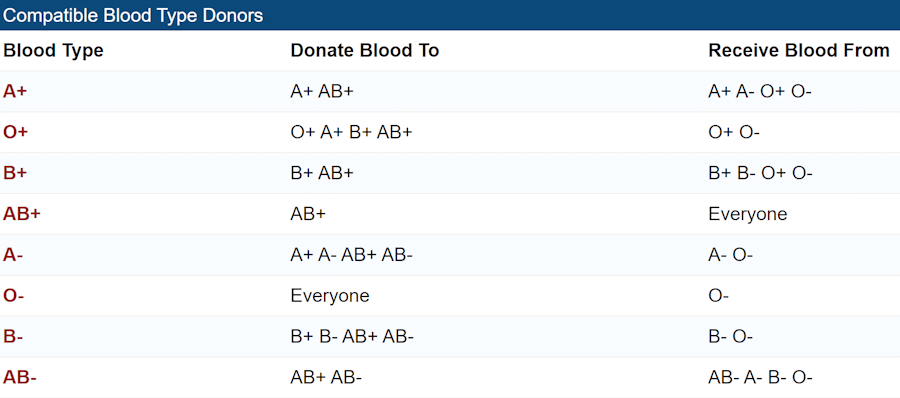 Printable chart showing compatible blood types for receiving blood transfusions.
