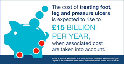 Graphic reads: The cost of treating foot, leg and pressure ulcers is expected to rise to 215 billion pounds per year, when associated cost are taken into account.