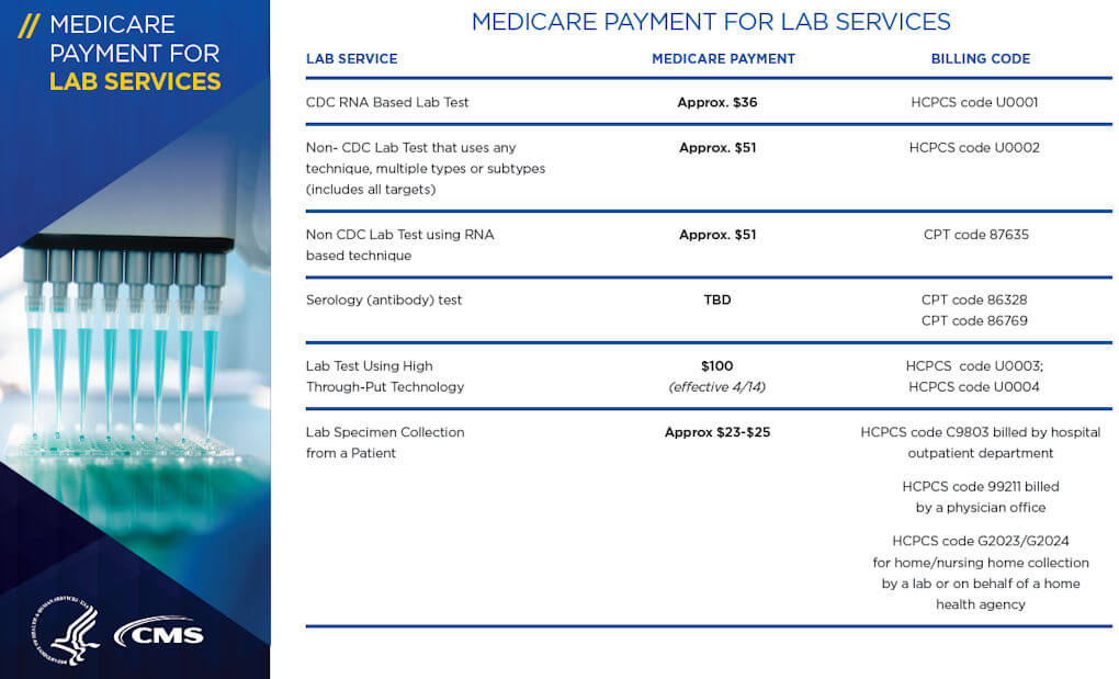 COVID19 Medicare Payment for Lab Services Graphic