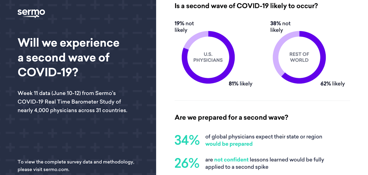 Will we experience a second wave of COVID-19? Week 11 data (June 10-12) from Sermo COVID-19 Real Time Barometer Study of nearly 4,000 physicians across 31 countries. Is a second wave of COVID•19 likely to occur? U.S. physicians 19% not likely, 81% likely. Rest of the world physicians 38% not likely, 62% likely. Are we prepared for a second wave? 34% of global physicians expect their state or region would be prepared. 26% are not confident lessons learned would be fully are applied to a second spike. - Image Credit: Sermo.