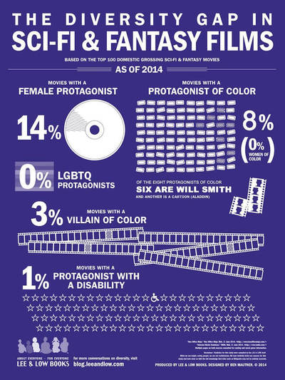 Diversity gap in movies infographic