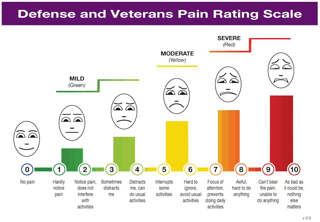 DVPRS 2.0 Pain Scale Chart for Service Personnel and Veterans.