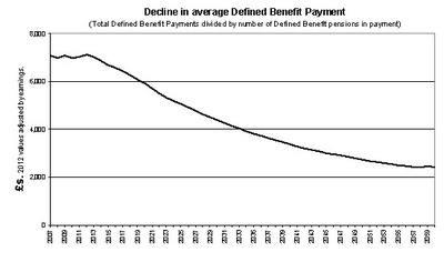 Chart 1: Decline in average income from Defined Benefit schemes across all those aged State Pension Age or over