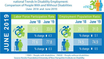 June 2018-2019 illustration shows economic indicators increased substantially for people with disability, compared with increases seen for people without disabilities. Image Credit: Kessler Foundation.