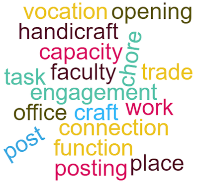 Wordcloud featuring words related to employment.
