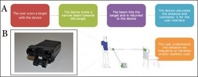Fig 1. This is a flow chart depicting the use of the device and an illustration of a user. Note the two sensor beams, one pointing directly ahead, and one pointing towards the ground for obstacle detection.Picture Credit: Restorative Neurology and Neuroscience