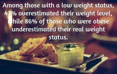 Among those with a low weight status, 43% overestimated their weight level, while 86% of those who were obese underestimated their real weight status.