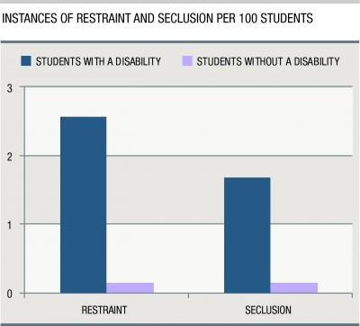 This is a graph of instances of restraint and seclusion per 100 students. Credit: Carsey Institute at UNH