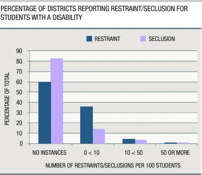 This is a graph of the percentage of districts reporting restraint/seclusion for students with a disability. Credit: Carsey Institute at UNH