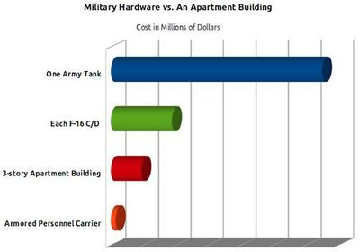 Chart showing costs of military hardware in relation to the cost of an apartment building