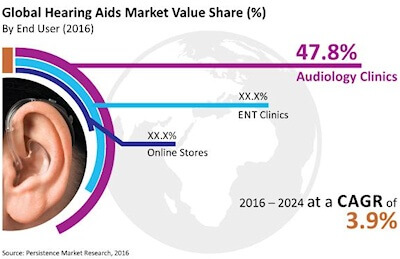 Global hearing aids market value share