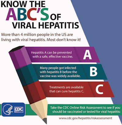Know The ABC's of Viral Hepatitis. More than 4 million people in the US are living with viral hepatitis. Most don't know it! A: Hepatitis A can be prevented with a safe, effective vaccine. B: Many people got infected with hepatitis B before the vaccine was widely available. C: Treatments are available that can cure hepatitis C. Take the CDC Online Risk Assessment to see if you should be vaccinated or tested for viral hepatitis: https://www.cdc.gov/hepatitis/riskassessment/ Image Credit: U.S. CDC (www.cdc.gov).