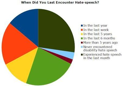 Chart showing when last encounters with hate speech were experienced by people with disabilities