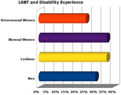 Chart showing disability in relation to sexual orientation