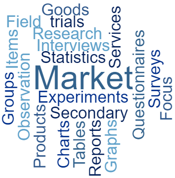 Market research associated words in a wordcloud.