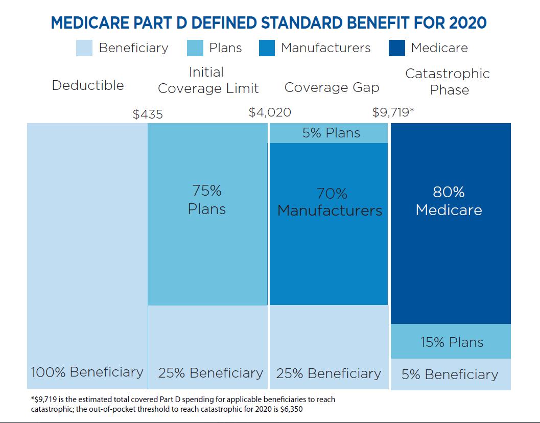 U.S. Medicare Part D defined-standard benefit.