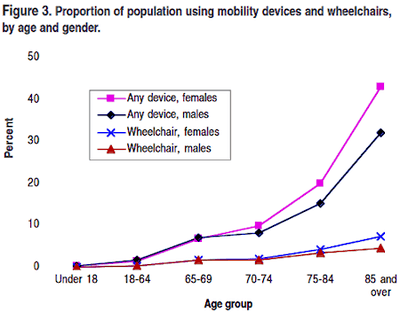 Mobility statistics graph showing proportion of population using mobility devices and wheelchairs by age and gender - https://www.disabled-world.com/pdf/mobility-report.pdf