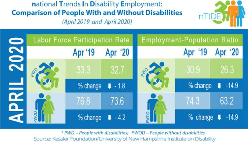 This infographic compares two economic indicators for people with and without disabilities, showing sharp declines in April 2020 from April 2019 data, for both groups, with greater impact of the COVID shutdown on workers with disabilities - Image Credit: Kessler Foundation.