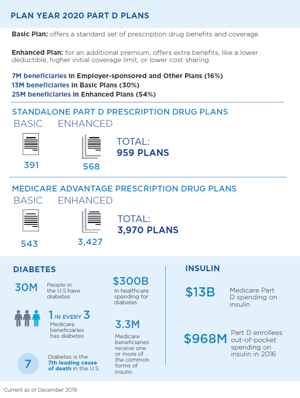 U.S. Medicare Part D at a glance infographic.