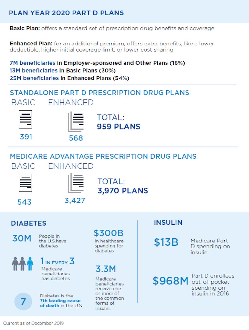US Medicare Part D en un coup d'œil infographique.