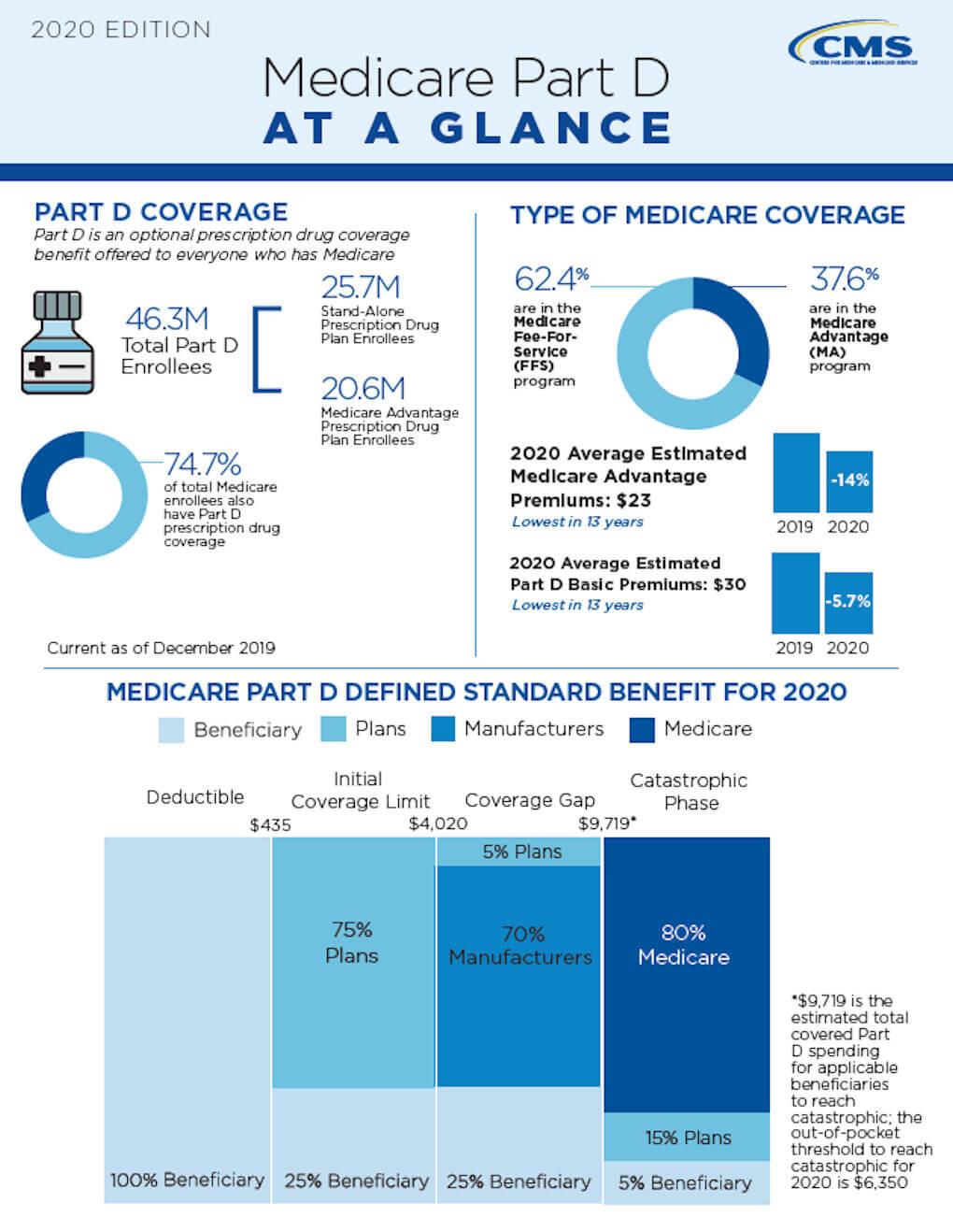 U.S. Medicare Part D Infograpic
