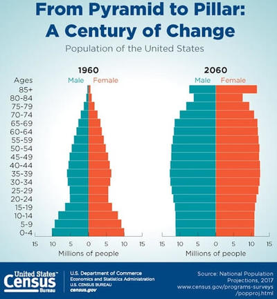 From Pyramid to Pillar - A Century of Change, Population of the U.S. Chart- Image Credit: U.S. Census.gov
