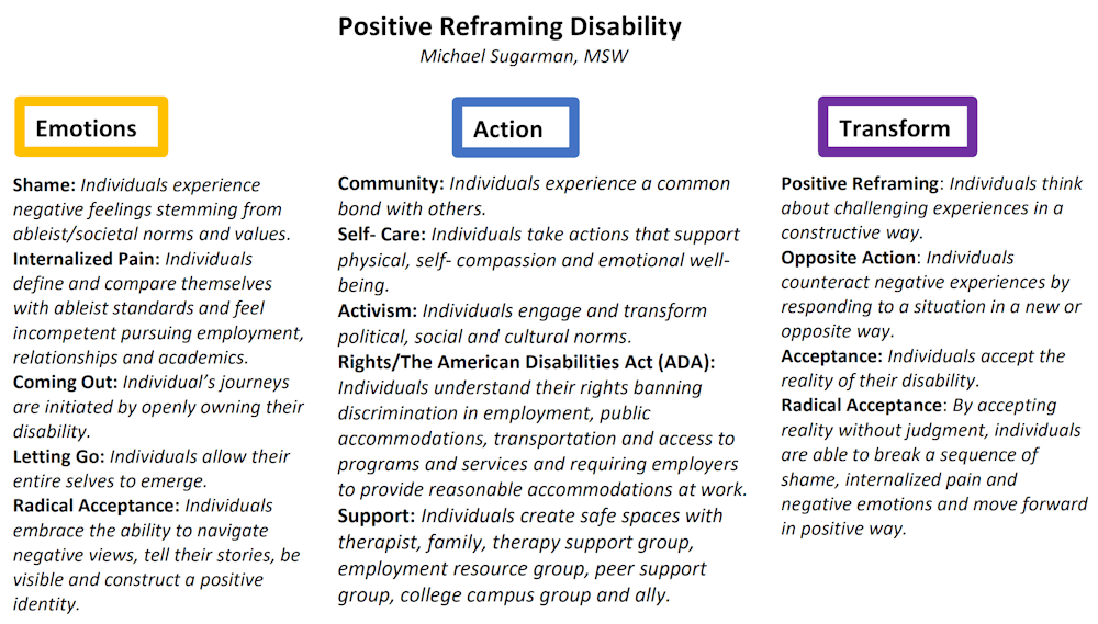 Infographic: Positive Reframing Disability. Text version is listed below.