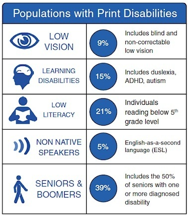 Figure 2: Populations with Print Disabilities. All percentages based on US population, Source: US Census, American Community Survey National Institute of Health, National Adult Literacy Survey, National Health Interview Survey.
