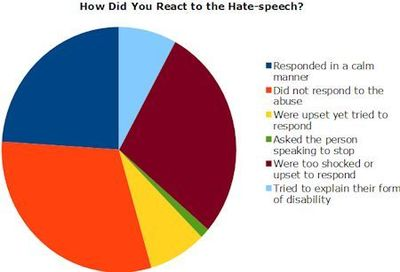 Chart showing reactions by people with disabilities to hate speech