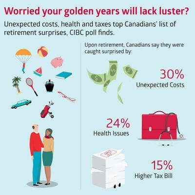 Worried your golden years will lack luster? Unexpected costs, health and taxes top Canadians list of retirement surprises, CIBC poll finds. (CNW Group/CIBC - Consumer Research and Advice)