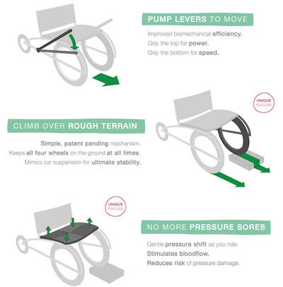 How the SafariSeat Wheelchair Works