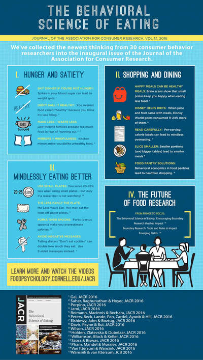 The Behavioral Science of Eating Infographic - Credit: Brian Wansink