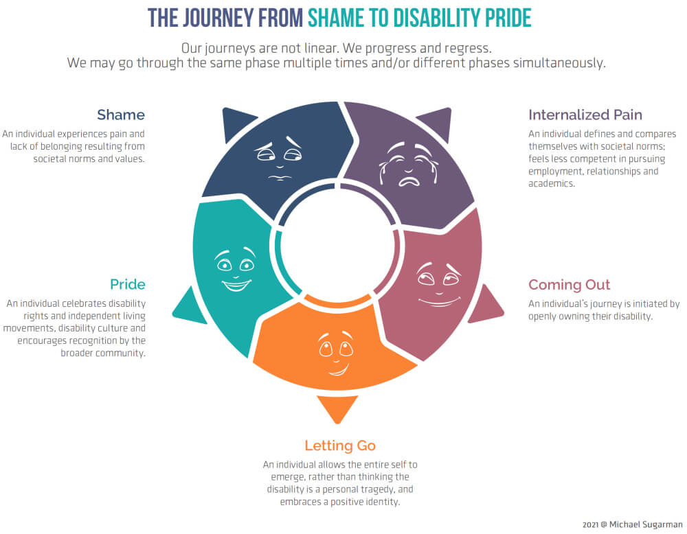 The Journey from Shame to Disability Pride infographic.