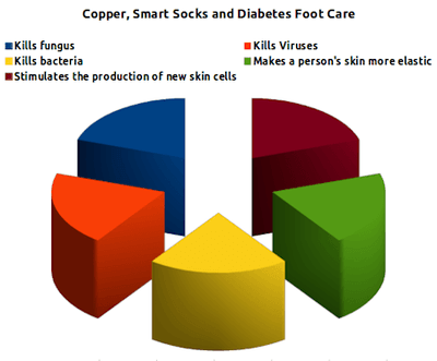 Chart showing the benefits of copper in smart socks